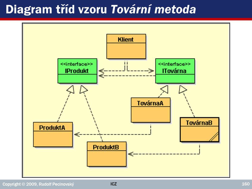 ICZ Copyright © 2009, Rudolf Pecinovský 160 Diagram tříd vzoru Tovární metoda
