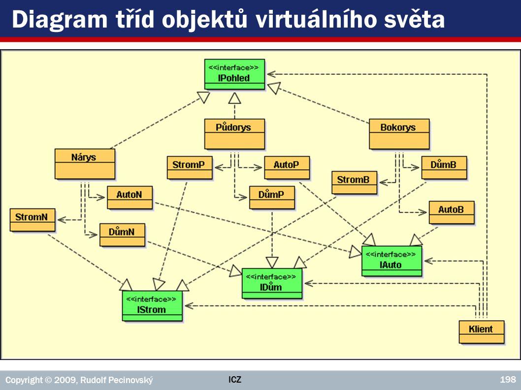 ICZ Copyright © 2009, Rudolf Pecinovský 198 Diagram tříd objektů virtuálního světa