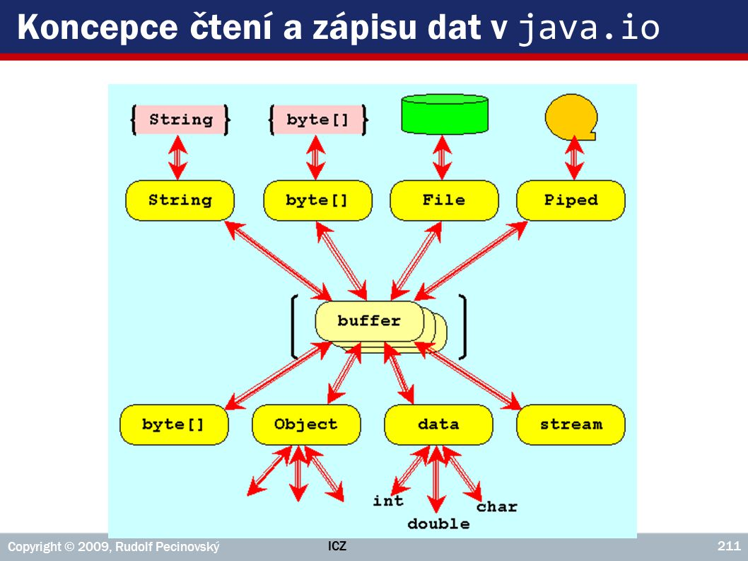 ICZ Copyright © 2009, Rudolf Pecinovský 211 Koncepce čtení a zápisu dat v java.io