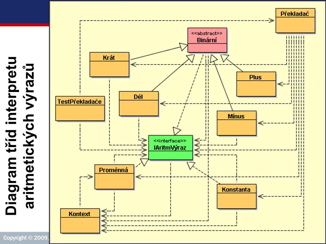 ICZ Copyright © 2009, Rudolf Pecinovský 278 Příklad 2: Diagram tříd interpretu aritmetických výrazů Diagram tříd interpretu aritmetických výrazů