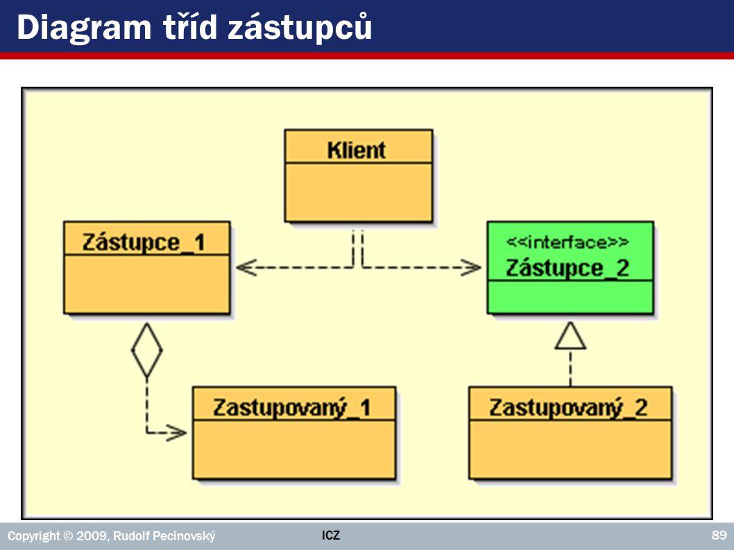 ICZ Copyright © 2009, Rudolf Pecinovský 89 Diagram tříd zástupců