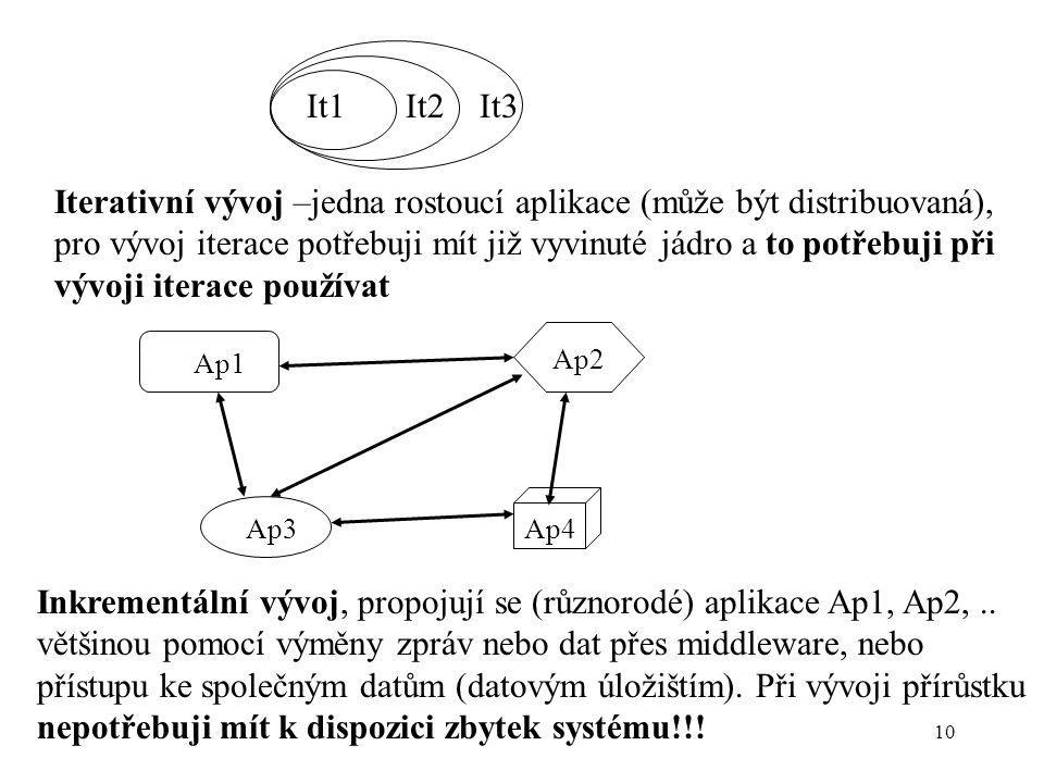 10 It1 It2 It3 Iterativní vývoj –jedna rostoucí aplikace (může být distribuovaná), pro vývoj iterace potřebuji mít již vyvinuté jádro a to potřebuji p
