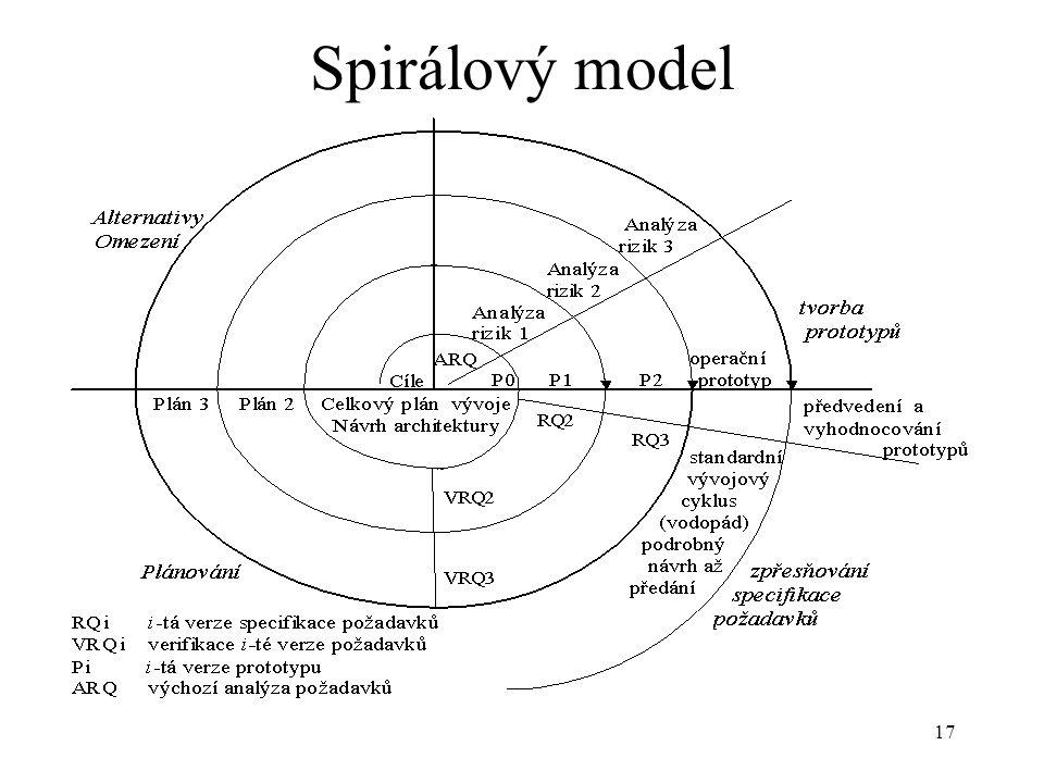 17 Spirálový model