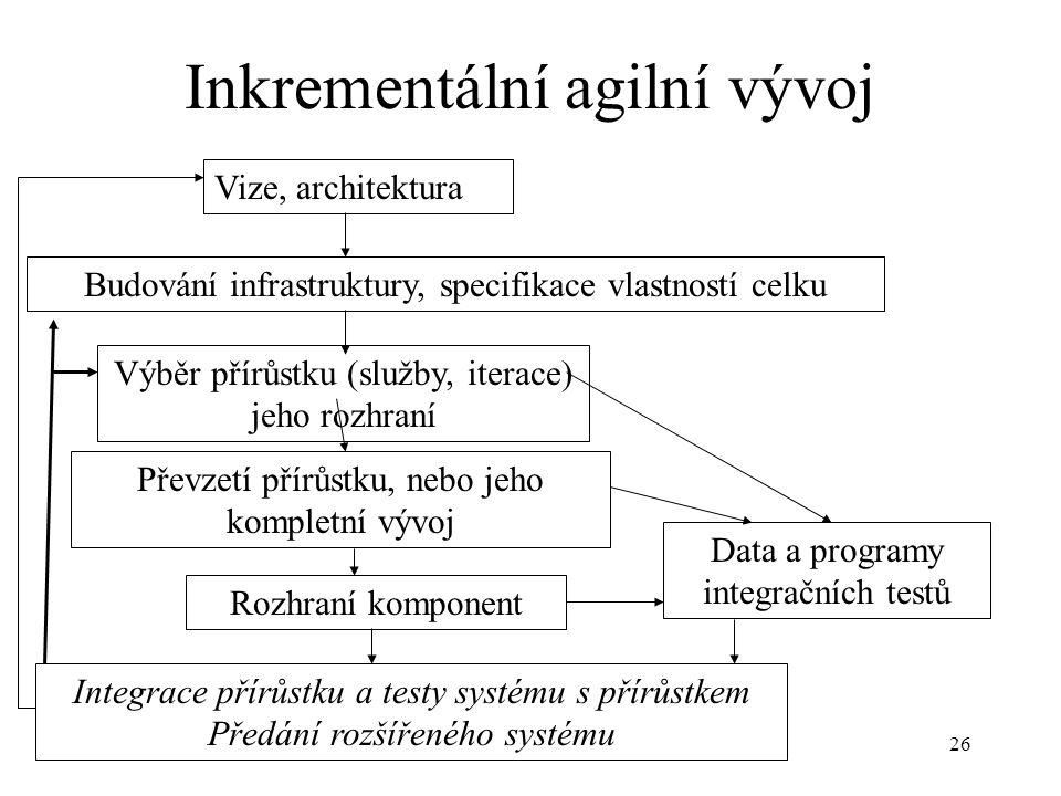 26 Inkrementální agilní vývoj Vize, architektura Budování infrastruktury, specifikace vlastností celku Výběr přírůstku (služby, iterace) jeho rozhraní