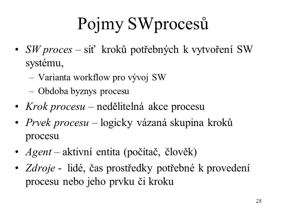 28 Pojmy SWprocesů SW proces – síť kroků potřebných k vytvoření SW systému, –Varianta workflow pro vývoj SW –Obdoba byznys procesu Krok procesu – nedě