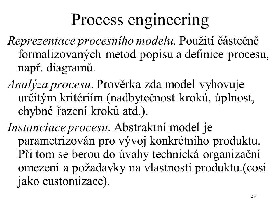 29 Process engineering Reprezentace procesního modelu. Použití částečně formalizovaných metod popisu a definice procesu, např. diagramů. Analýza proce