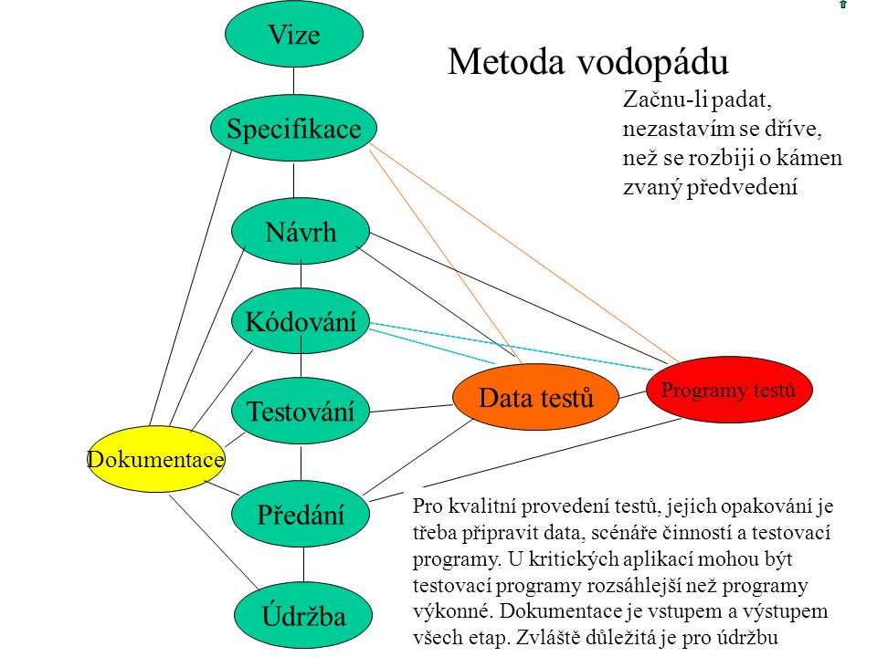4 Vodopád je jen někdy užitečný, je tedy nutné ho modifikovat 1.Každá etapa (často i některé její kroky) životního cyklu se podrobí různým formám kontroly (čtení kódu, inspekce, …) 2.Specifikace se otestují pomocí prototypových řešení.