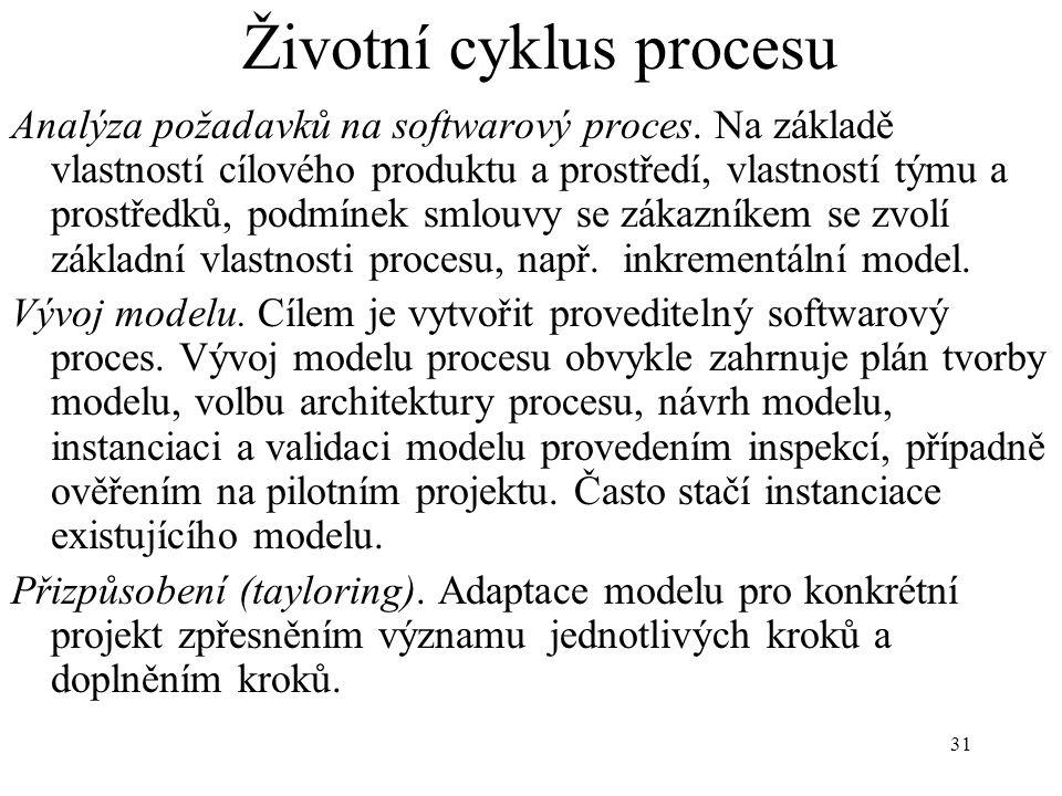 31 Životní cyklus procesu Analýza požadavků na softwarový proces. Na základě vlastností cílového produktu a prostředí, vlastností týmu a prostředků, p