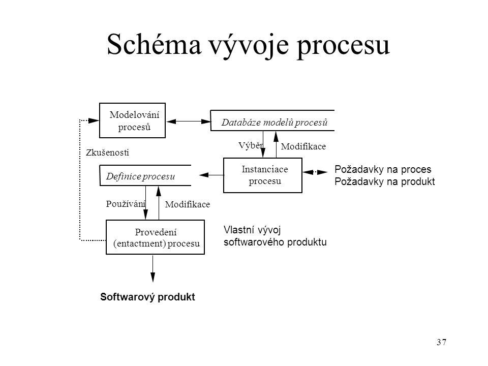 37 Schéma vývoje procesu Modelování procesů Definice procesu Databáze modelů procesů Instanciace procesu Požadavky na proces Požadavky na produkt Prov