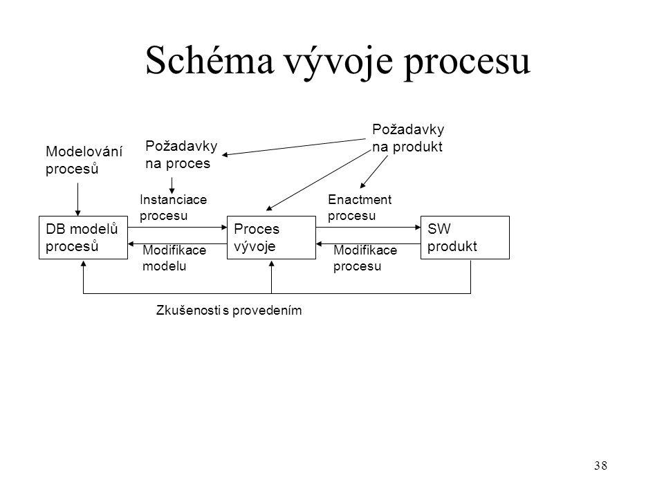 38 Schéma vývoje procesu DB modelů procesů Proces vývoje SW produkt Modelování procesů Enactment procesu Instanciace procesu Modifikace modelu Modifik