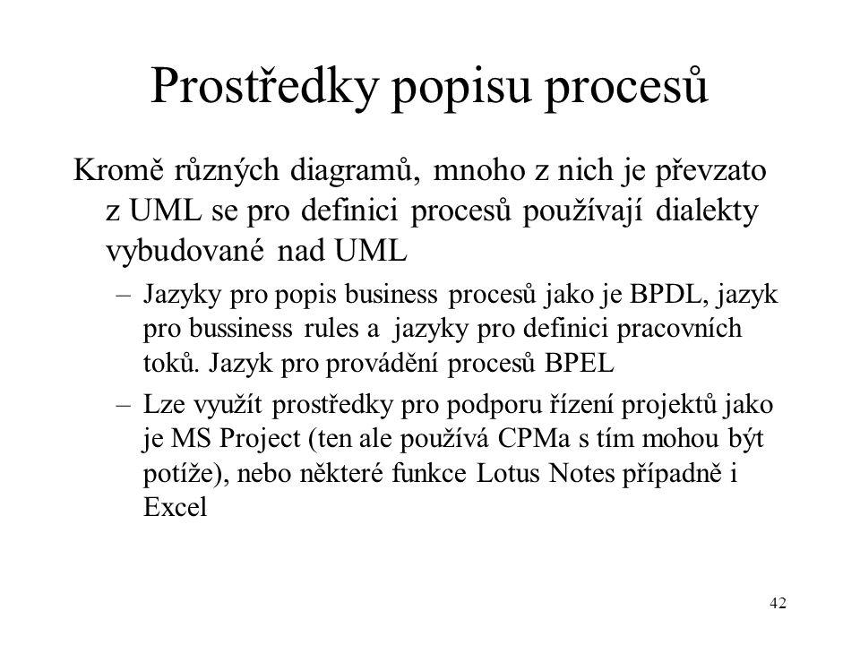 42 Prostředky popisu procesů Kromě různých diagramů, mnoho z nich je převzato z UML se pro definici procesů používají dialekty vybudované nad UML –Jaz