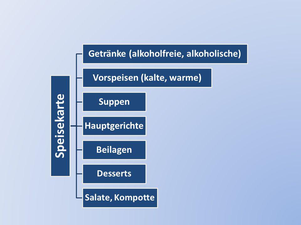 Speisekarte Getränke (alkoholfreie, alkoholische) Vorspeisen (kalte, warme) Suppen Hauptgerichte Beilagen Desserts Salate, Kompotte