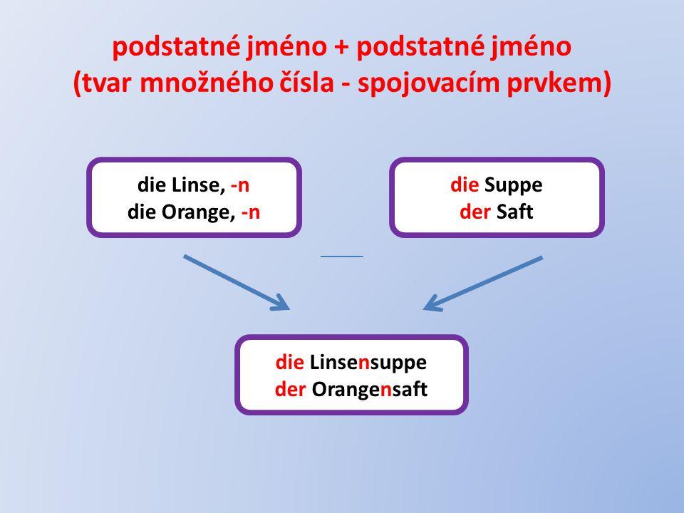 podstatné jméno + podstatné jméno (tvar množného čísla - spojovacím prvkem) die Linse, -n die Orange, -n die Suppe der Saft die Linsensuppe der Orangensaft
