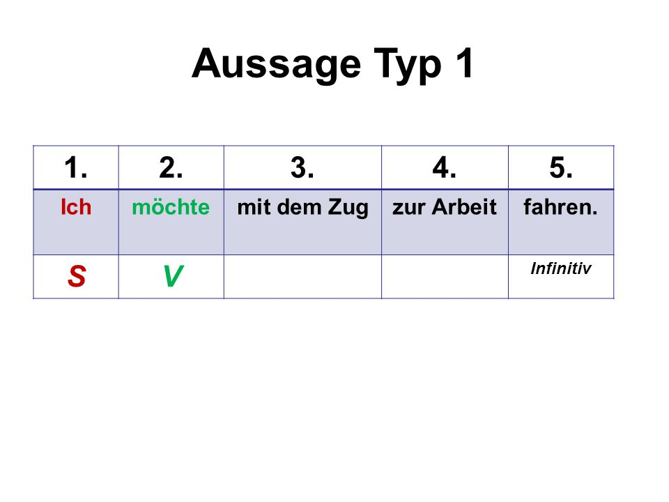 Aussage Typ 2 1.2.3.4.5. Zur Arbeitmöchteichmit dem Zugfahren. VS Infinitiv