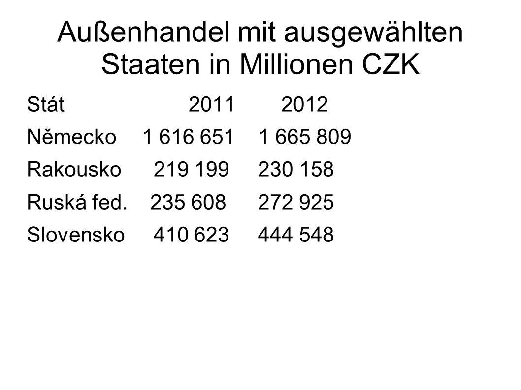 Außenhandel mit ausgewählten Staaten in Millionen CZK Stát20112012 Německo1 616 651 1 665 809 Rakousko 219 199 230 158 Ruská fed. 235 608 272 925 Slov