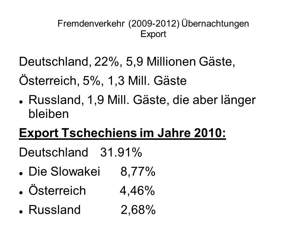 Fremdenverkehr (2009-2012) Übernachtungen Export Deutschland, 22%, 5,9 Millionen Gäste, Österreich, 5%, 1,3 Mill. Gäste Russland, 1,9 Mill. Gäste, die