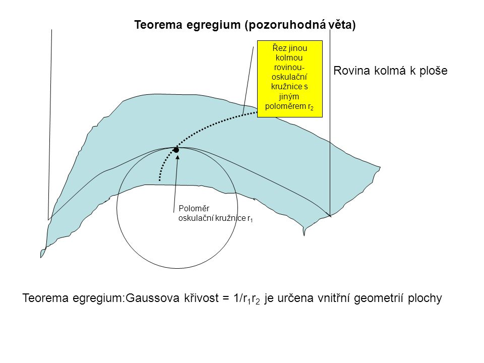 Teorema egregium (pozoruhodná věta) Rovina kolmá k ploše Poloměr oskulační kružnice r 1 Řez jinou kolmou rovinou- oskulační kružnice s jiným poloměrem r 2 Teorema egregium:Gaussova křivost = 1/r 1 r 2 je určena vnitřní geometrií plochy