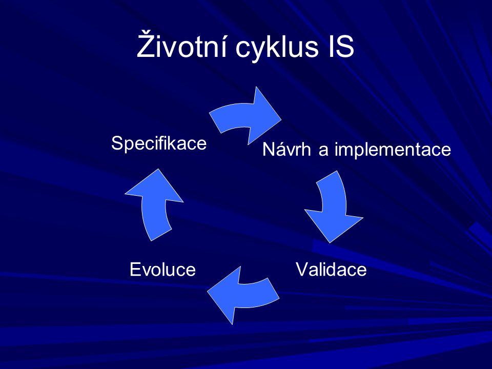 Životní cyklus IS Návrh a implementace ValidaceEvoluce Specifikace