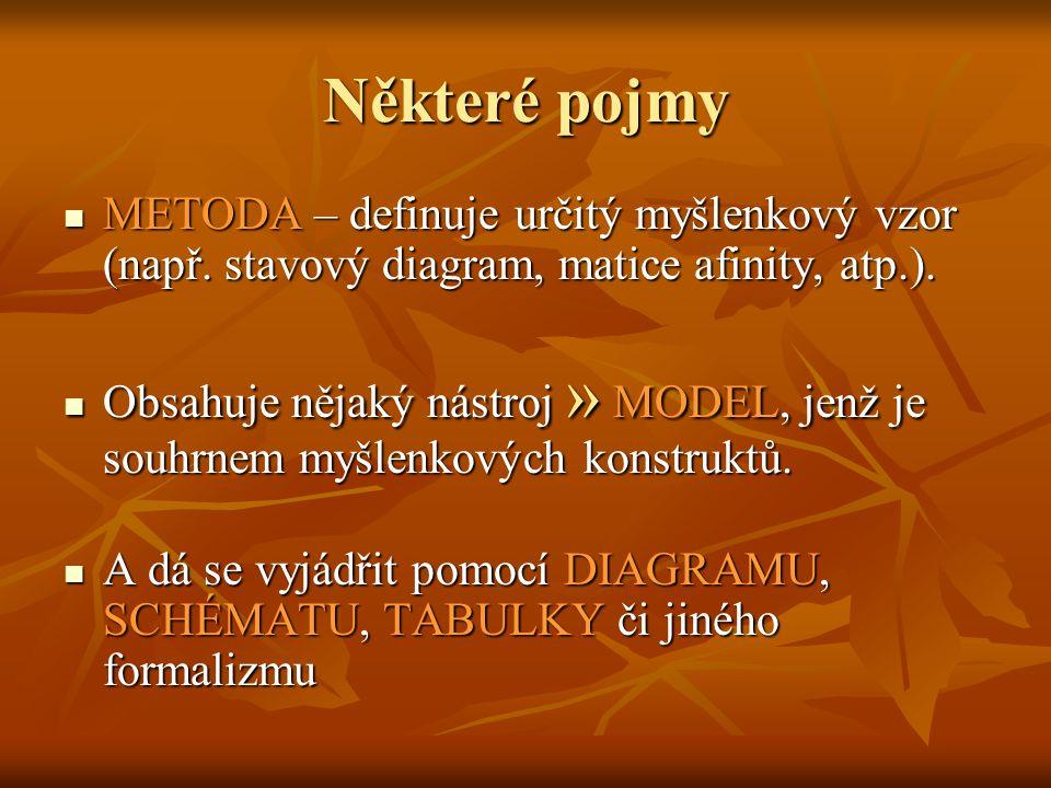 Některé pojmy METODIKA je ucelený souhrn různých metod a procesů, které popisují, jak je a v jakém pořadí využít včetně souvislostí mezi nimi.