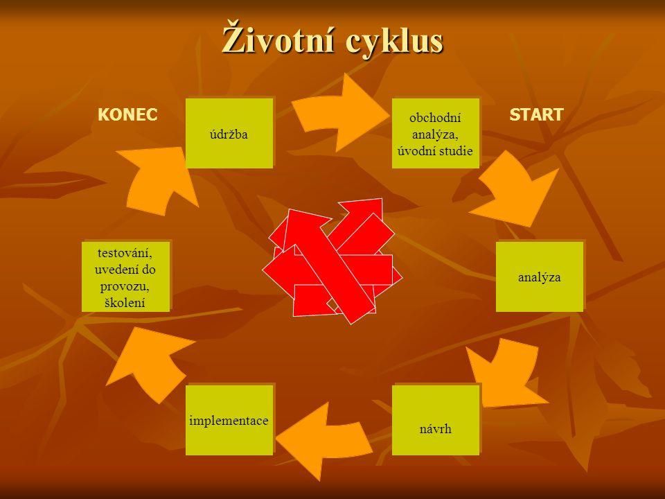 Životní cyklus obchodní analýza, úvodní studie analýza návrh implementace testování, uvedení do provozu, školení údržba STARTKONEC