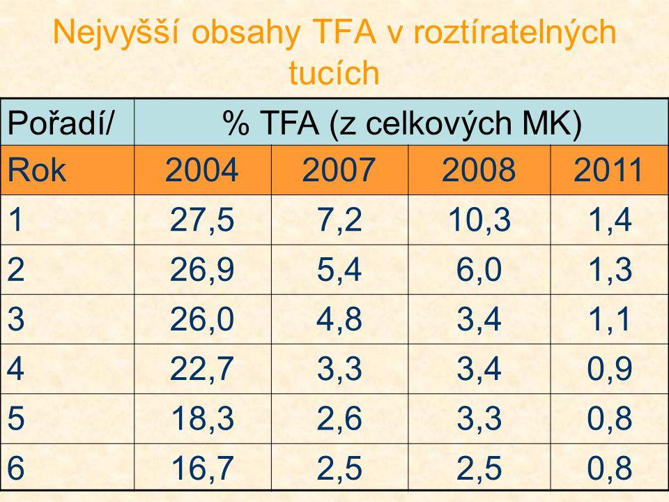 Nejvyšší obsahy TFA v roztíratelných tucích Pořadí/% TFA (z celkových MK) Rok2004200720082011 127,57,210,31,4 226,95,46,01,3 326,04,83,41,1 422,73,33,