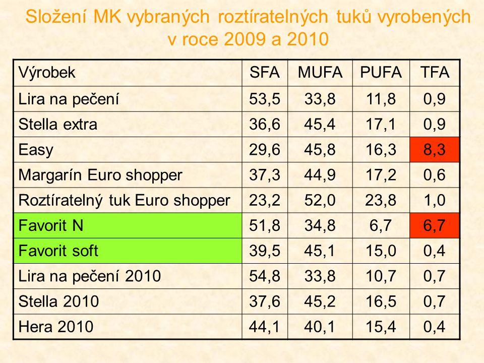 Složení MK vybraných roztíratelných tuků vyrobených v roce 2009 a 2010 VýrobekSFAMUFAPUFATFA Lira na pečení53,533,811,80,9 Stella extra36,645,417,10,9