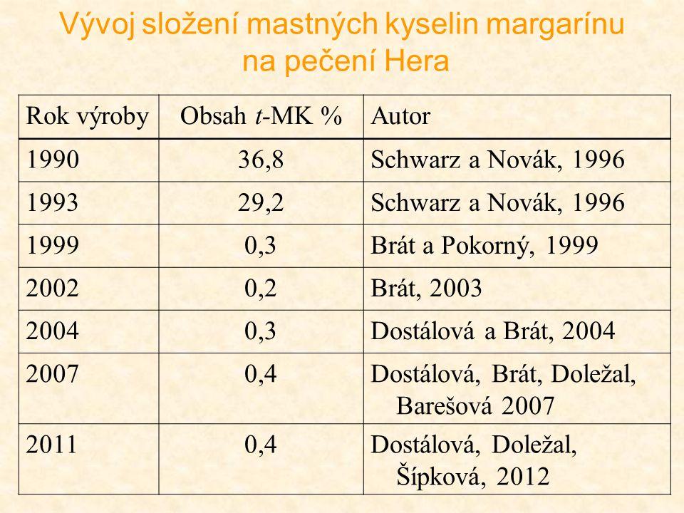 Rok výrobyObsah t-MK %Autor 199036,8Schwarz a Novák, 1996 199329,2Schwarz a Novák, 1996 19990,3Brát a Pokorný, 1999 20020,2Brát, 2003 20040,3Dostálová