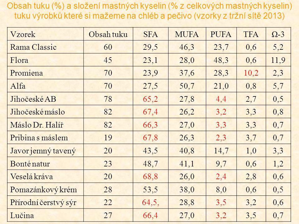 Obsah tuku (%) a složení mastných kyselin (% z celkových mastných kyselin) tuku výrobků které si mažeme na chléb a pečivo (vzorky z tržní sítě 2013) V