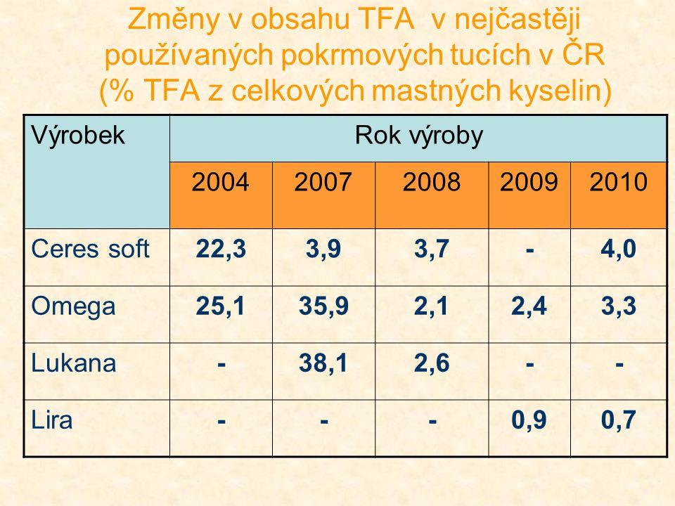 Změny v obsahu TFA v nejčastěji používaných pokrmových tucích v ČR (% TFA z celkových mastných kyselin) VýrobekRok výroby 20042007200820092010 Ceres s