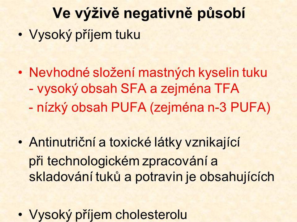 Ve výživě negativně působí Vysoký příjem tuku Nevhodné složení mastných kyselin tuku - vysoký obsah SFA a zejména TFA - nízký obsah PUFA (zejména n-3