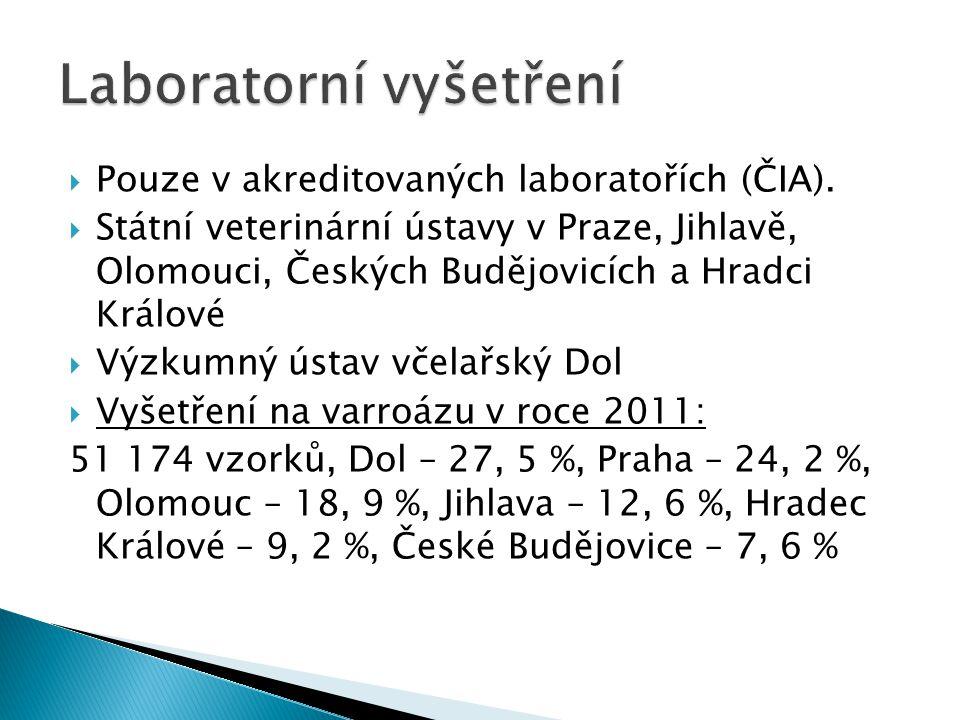  Pouze v akreditovaných laboratořích (ČIA).  Státní veterinární ústavy v Praze, Jihlavě, Olomouci, Českých Budějovicích a Hradci Králové  Výzkumný