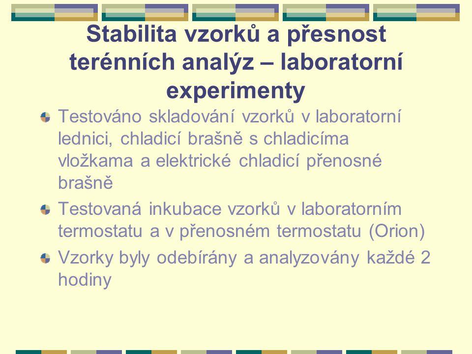 Stabilita vzorků a přesnost terénních analýz – laboratorní experimenty Testováno skladování vzorků v laboratorní lednici, chladicí brašně s chladicíma