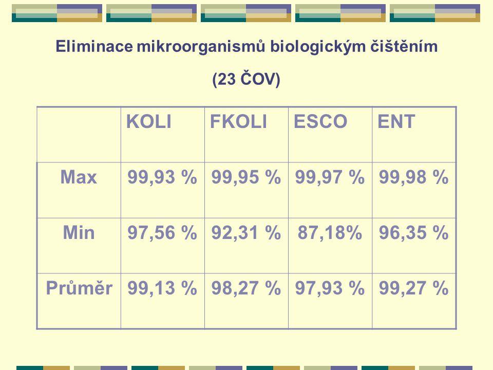 Eliminace mikroorganismů biologickým čištěním (23 ČOV) KOLIFKOLIESCOENT Max99,93 %99,95 %99,97 %99,98 % Min97,56 %92,31 %87,18%96,35 % Průměr99,13 %98
