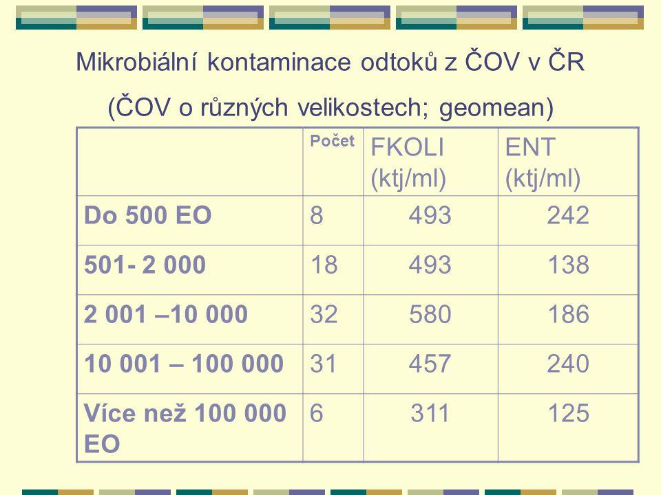 Mikrobiální kontaminace odtoků z ČOV v ČR (ČOV o různých velikostech; geomean) Počet FKOLI (ktj/ml) ENT (ktj/ml) Do 500 EO8493242 501- 2 00018493138 2