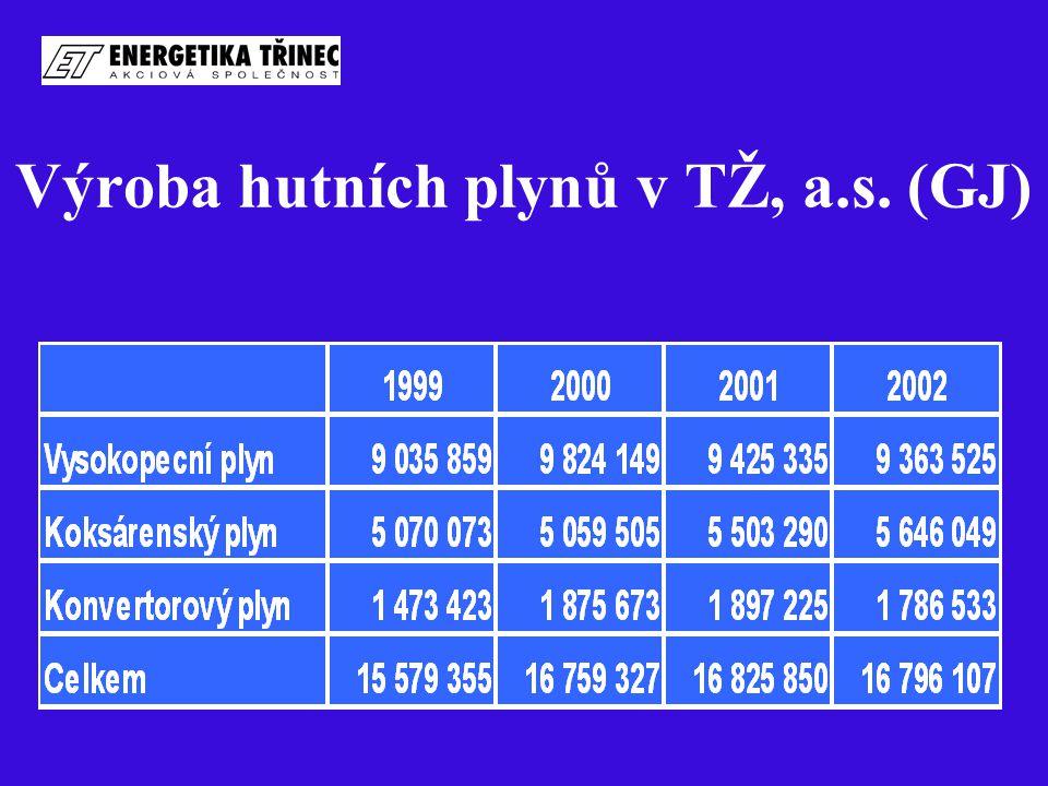 Objem hutních topných plynů  Vysokopecní plyn - 3.020.492 tis.