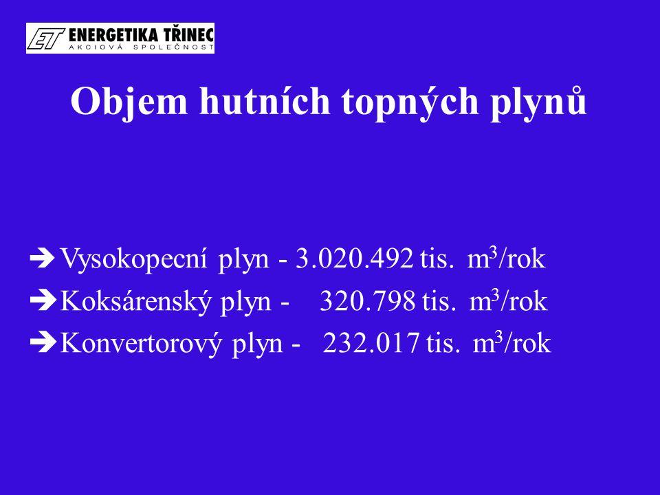 Objem hutních topných plynů  Vysokopecní plyn - 3.020.492 tis. m 3 /rok  Koksárenský plyn - 320.798 tis. m 3 /rok  Konvertorový plyn - 232.017 tis.
