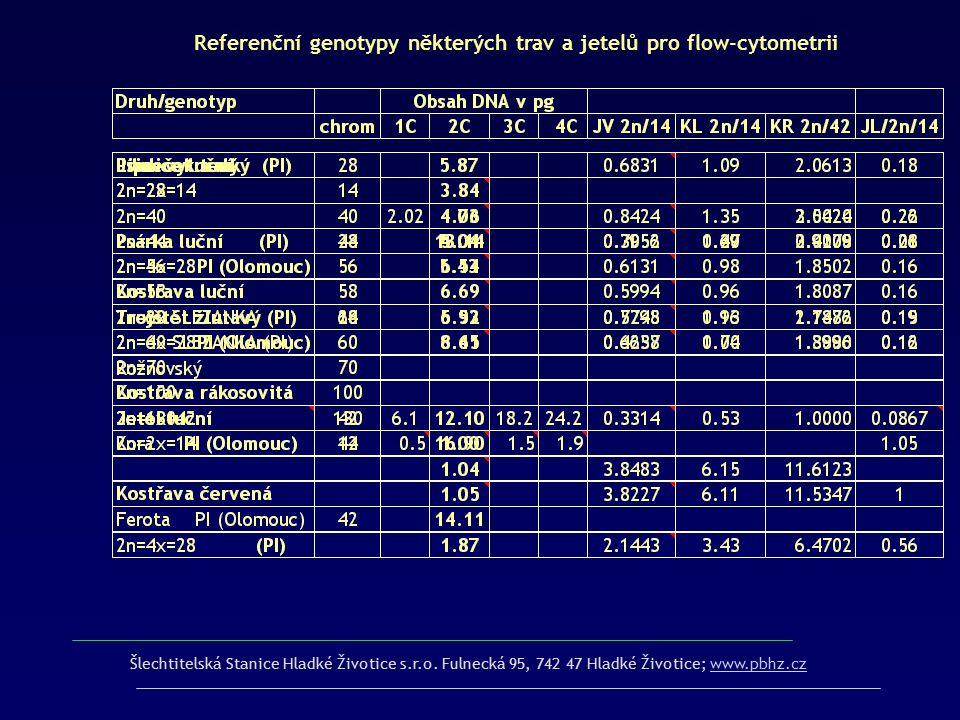 Šlechtitelská Stanice Hladké Životice s.r.o. Fulnecká 95, 742 47 Hladké Životice; www.pbhz.czwww.pbhz.cz Referenční genotypy některých trav a jetelů p