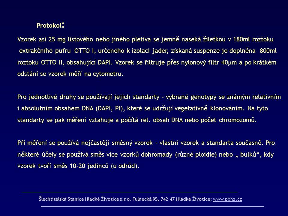 Protokol : Vzorek asi 25 mg listového nebo jiného pletiva se jemně naseká žiletkou v 180ml roztoku extrakčního pufru OTTO I, určeného k izolaci jader,