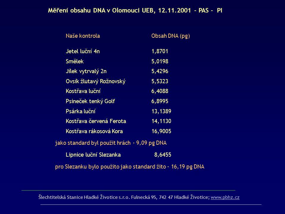 Šlechtitelská Stanice Hladké Životice s.r.o. Fulnecká 95, 742 47 Hladké Životice; www.pbhz.czwww.pbhz.cz Měření obsahu DNA v Olomouci UEB, 12.11.2001