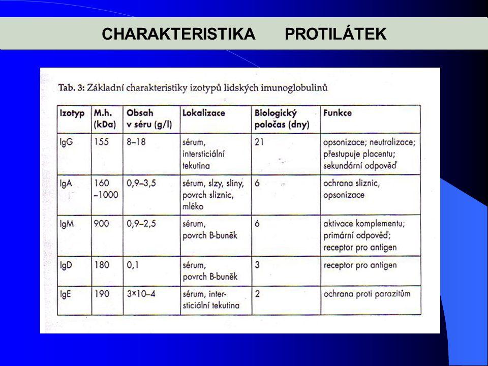 CHARAKTERISTIKA PROTILÁTEK