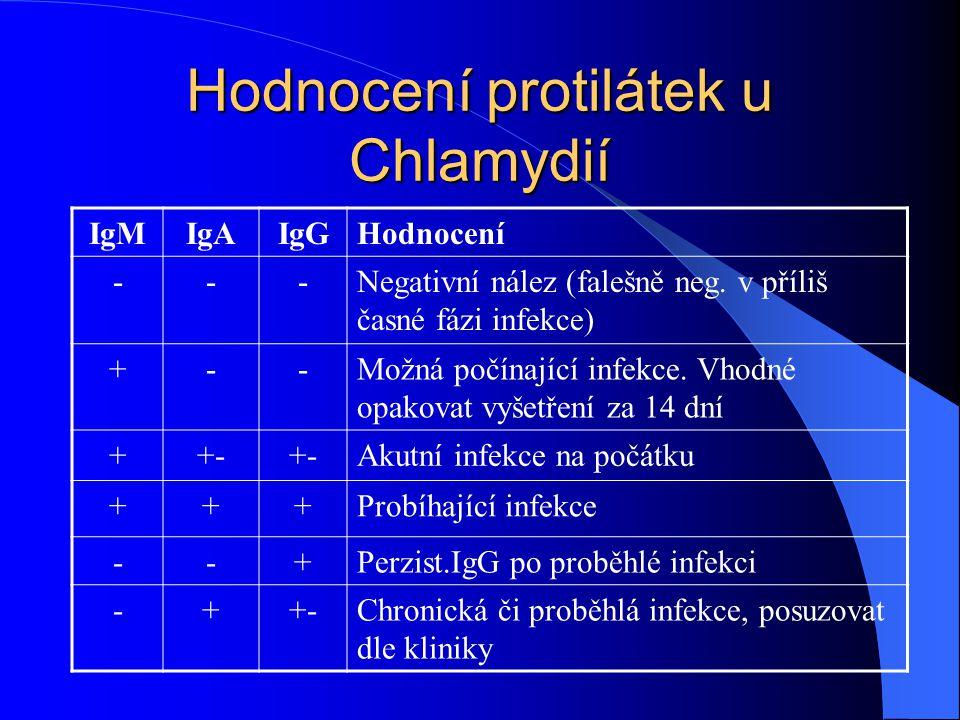 Hodnocení protilátek u Chlamydií IgMIgAIgGHodnocení ---Negativní nález (falešně neg. v příliš časné fázi infekce) +--Možná počínající infekce. Vhodné