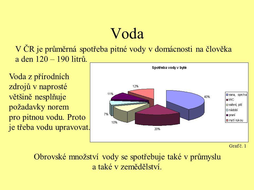 Voda V ČR je průměrná spotřeba pitné vody v domácnosti na člověka a den 120 – 190 litrů. Voda z přírodních zdrojů v naprosté většině nesplňuje požadav