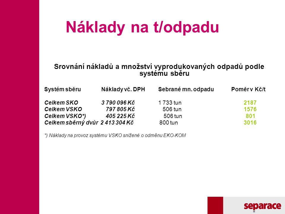 Náklady na t/odpadu Srovnání nákladů a množství vyprodukovaných odpadů podle systému sběru Systém sběruNáklady vč. DPHSebrané mn. odpadu Poměr v Kč/t
