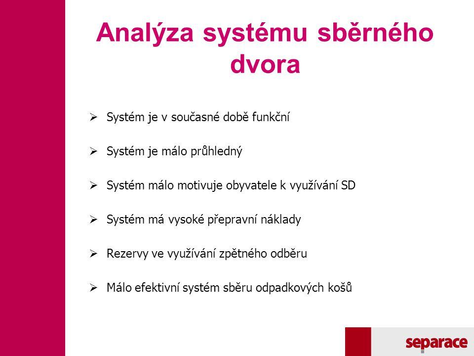 Analýza systému sběrného dvora  Systém je v současné době funkční  Systém je málo průhledný  Systém málo motivuje obyvatele k využívání SD  Systém
