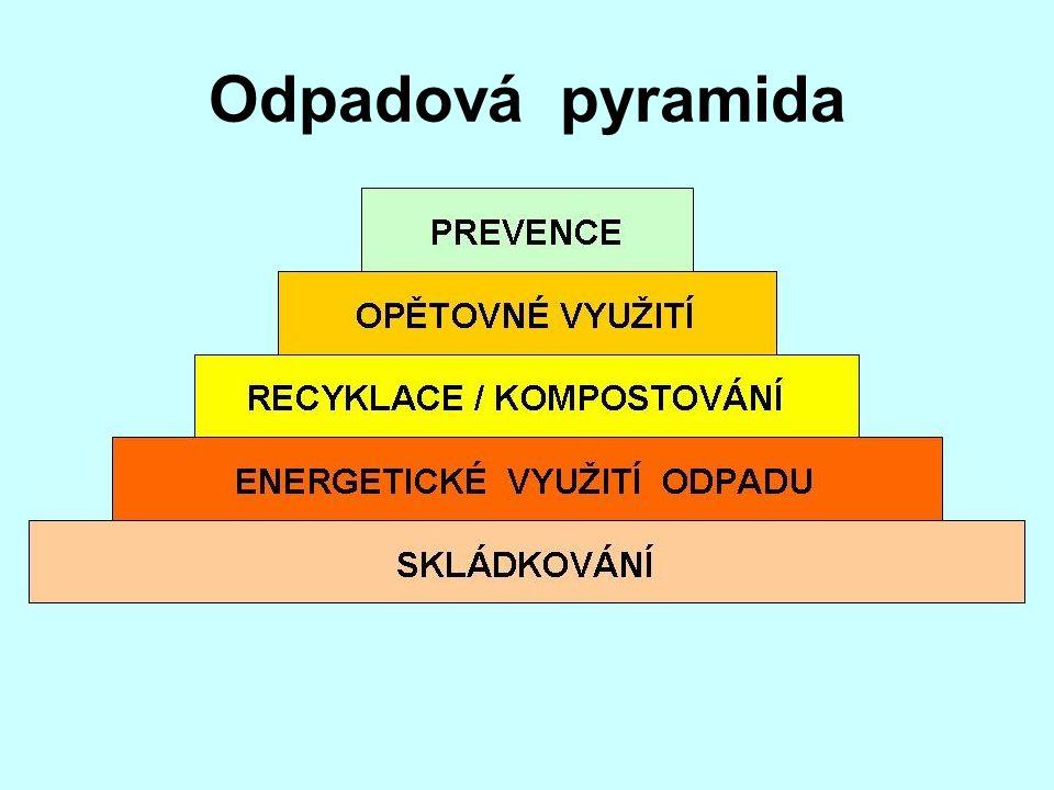 Odpadová pyramida