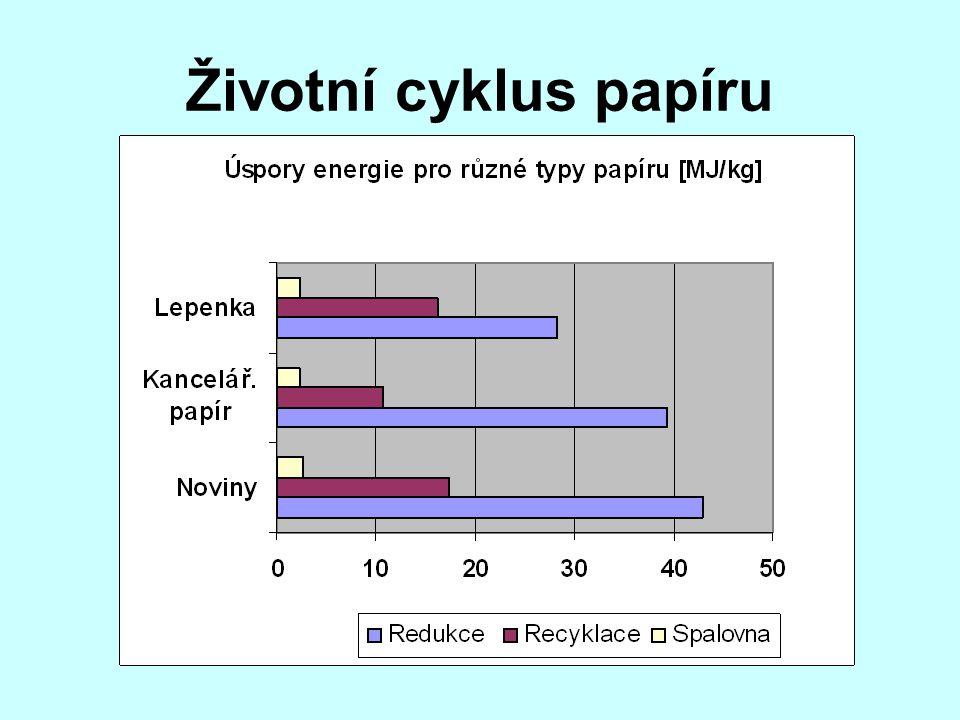 Životní cyklus papíru