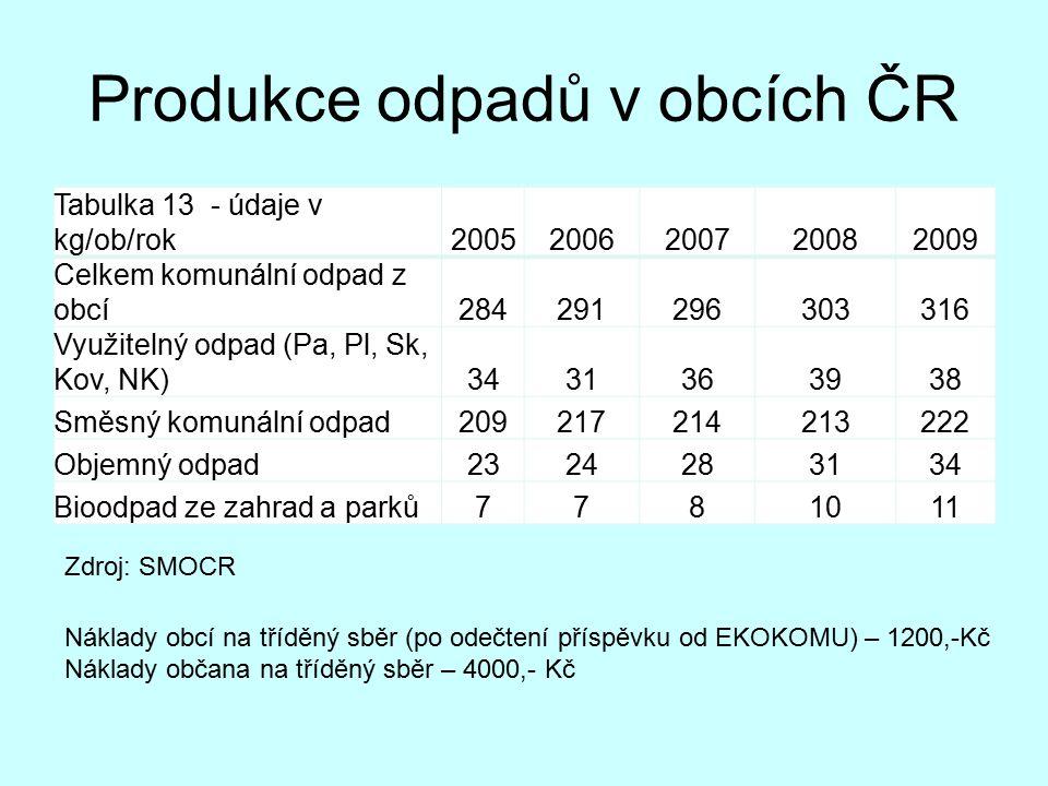 Produkce odpadů v obcích ČR Tabulka 13 - údaje v kg/ob/rok20052006200720082009 Celkem komunální odpad z obcí284291296303316 Využitelný odpad (Pa, Pl, Sk, Kov, NK)3431363938 Směsný komunální odpad209217214213222 Objemný odpad2324283134 Bioodpad ze zahrad a parků7781011 Zdroj: SMOCR Náklady obcí na tříděný sběr (po odečtení příspěvku od EKOKOMU) – 1200,-Kč Náklady občana na tříděný sběr – 4000,- Kč