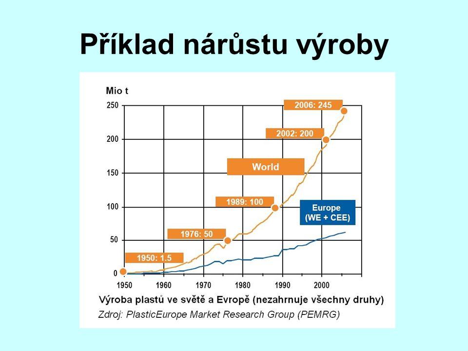 Příklad nárůstu výroby