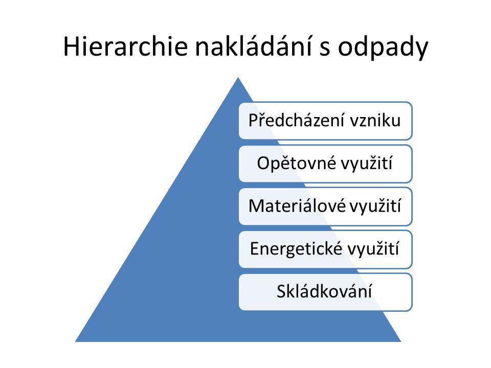 Hierarchie nakládání s odpady Předcházení vznikuOpětovné využitíMateriálové využitíEnergetické využitíSkládkování