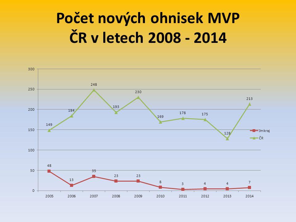 Počet nových ohnisek MVP ČR v letech 2008 - 2014